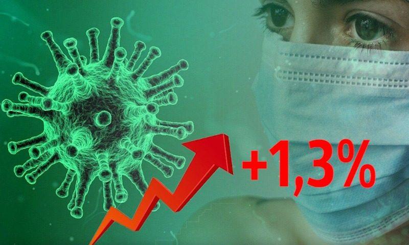 Динамика коронавируса на 22 ноября