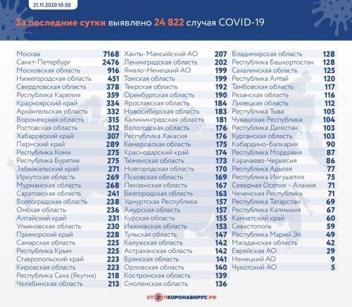 Динамика коронавируса на 21 ноября