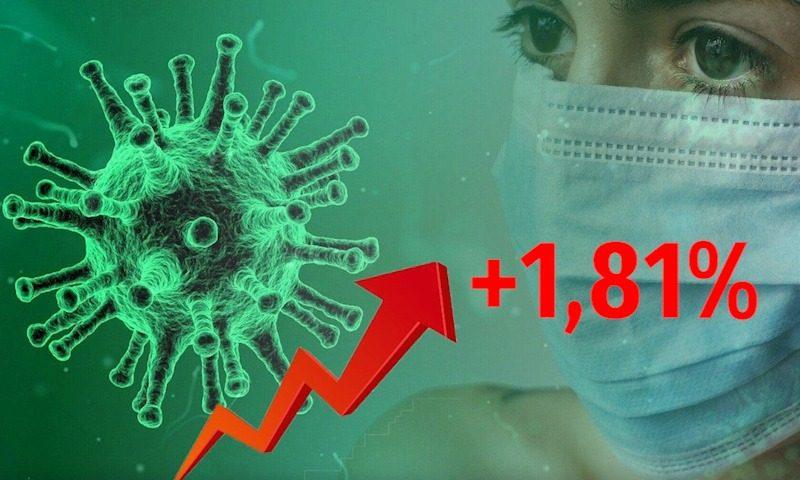 Динамика коронавируса на 7 декабря