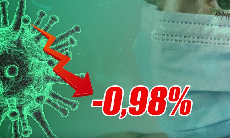 Динамика коронавируса на 7 февраля