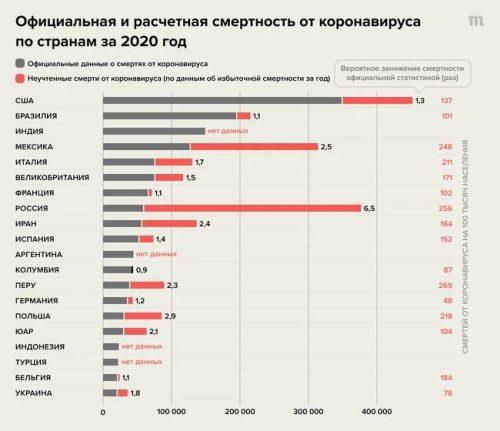 """""""Суровая реальность пандемии"""": Россия оказалась на первом месте по числу «добавленных» жертв из-за коронавируса"""