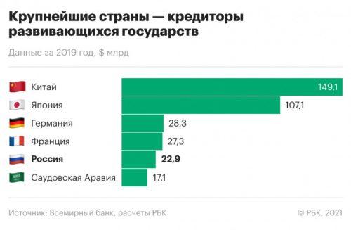 """Всемирный банк """"выдал"""" страны, задолжавшие России"""