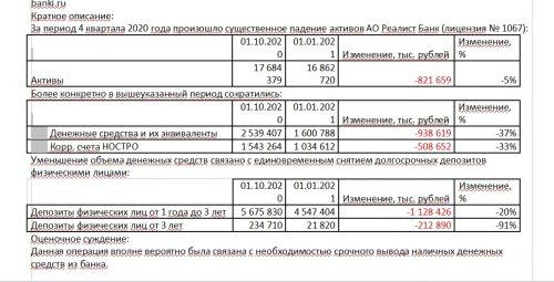 """Финансовые показатели банка """"Реалист"""""""