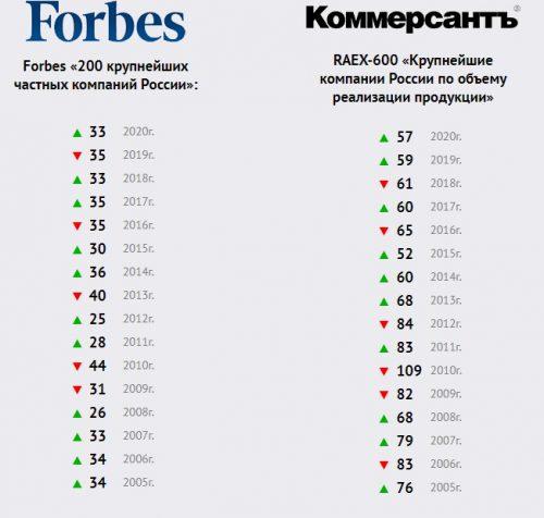 Рейтинги Merlion впечатляют. Например, выручка компании превышает 300 млрд рублей в год (данные 2019 года)