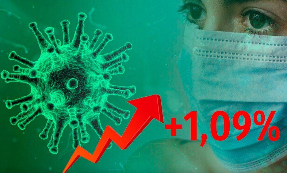 Динамика коронавируса на 19 июля