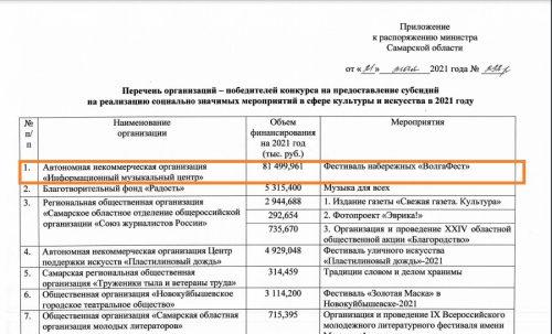"""Общая сумма расходов на фестиваль """"ВолгаФест-2021"""" оказалась более 80 млн рублей"""