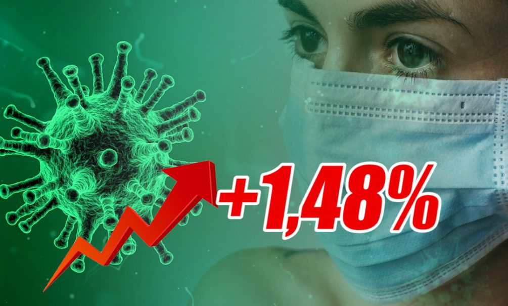 Динамика коронавируса на 3 октября